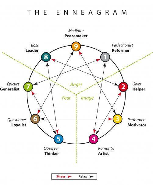 enneagram-chart.jpg